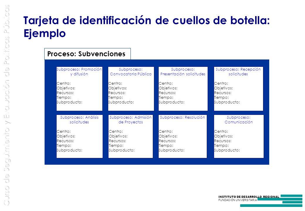 Tarjeta de identificación de cuellos de botella: Ejemplo