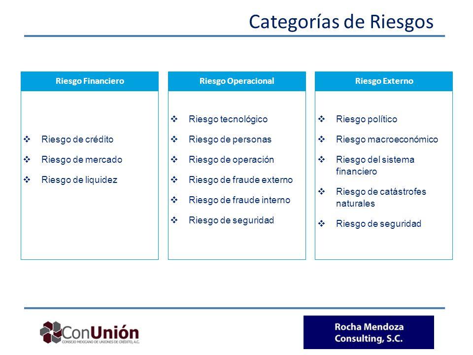 Categorías de Riesgos Riesgo Financiero Riesgo de crédito