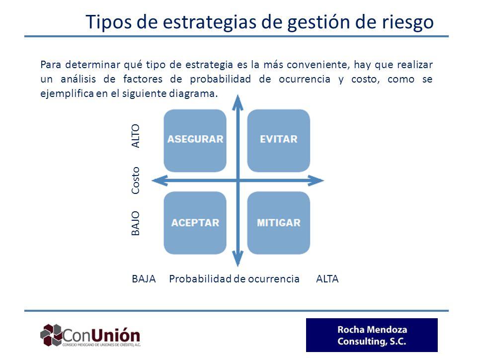Tipos de estrategias de gestión de riesgo