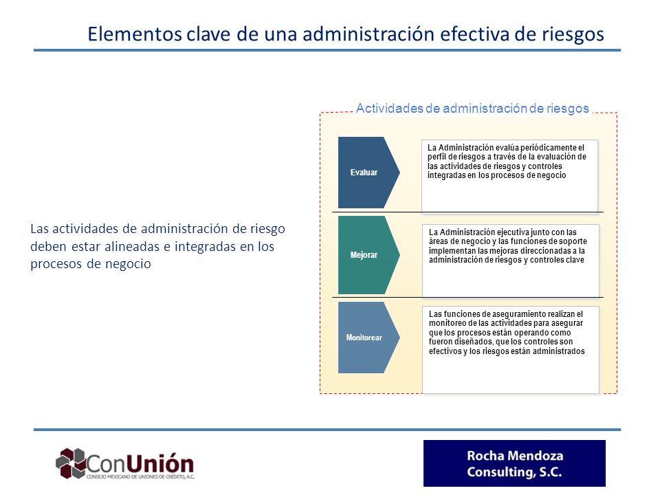 Actividades de administración de riesgos