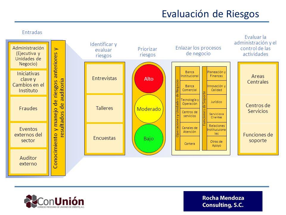 Evaluación de Riesgos Administración. (Ejecutiva y Unidades de Negocio) Iniciativas clave y Cambios en el Instituto.