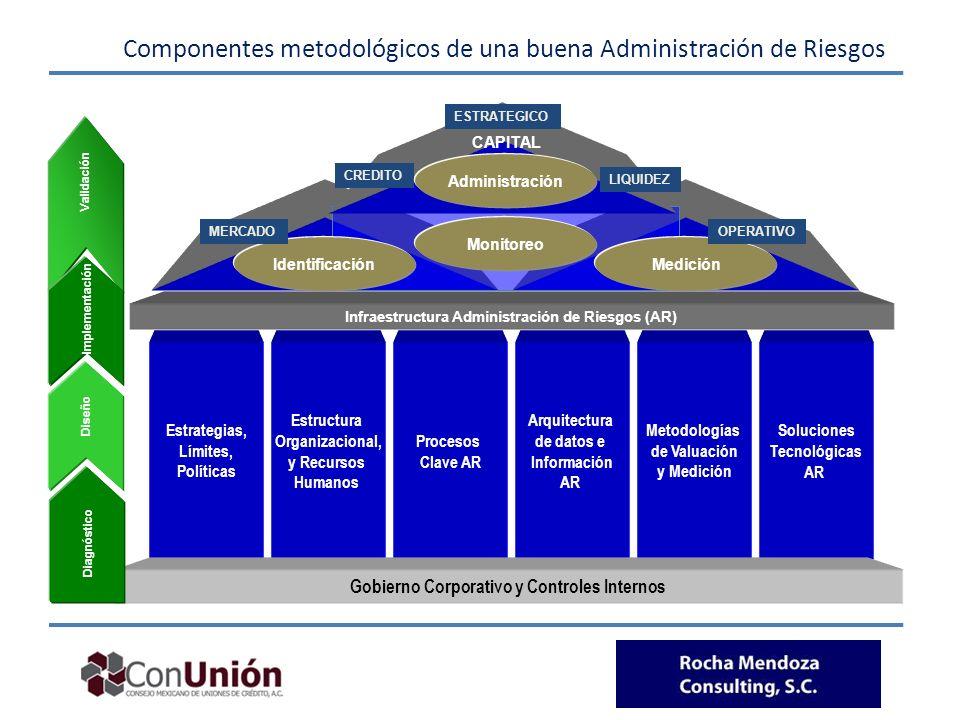 Componentes metodológicos de una buena Administración de Riesgos
