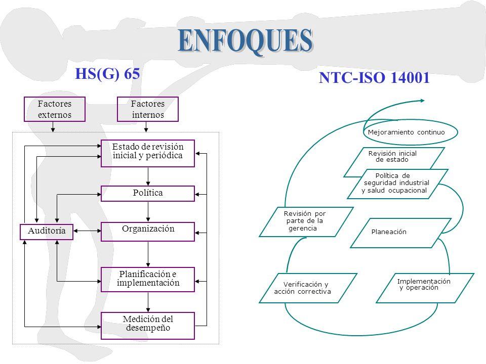 ENFOQUES HS(G) 65 NTC-ISO 14001 Factores externos Factores internos