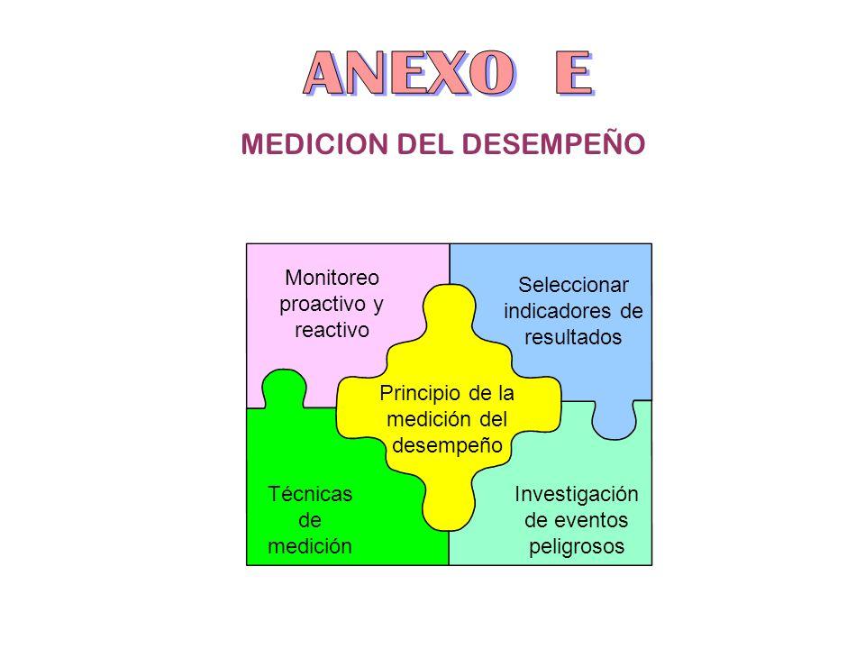 ANEXO E MEDICION DEL DESEMPEÑO Monitoreo proactivo y reactivo