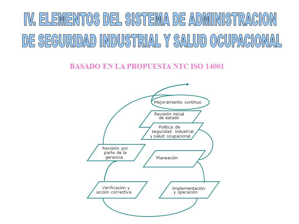 BASADO EN LA PROPUESTA NTC ISO 14001