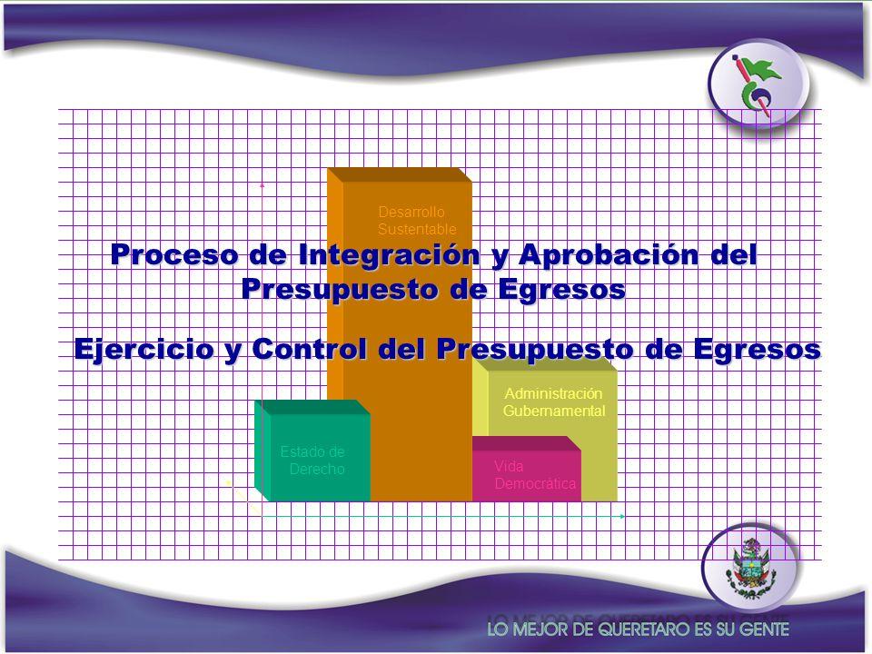 Proceso de Integración y Aprobación del Presupuesto de Egresos