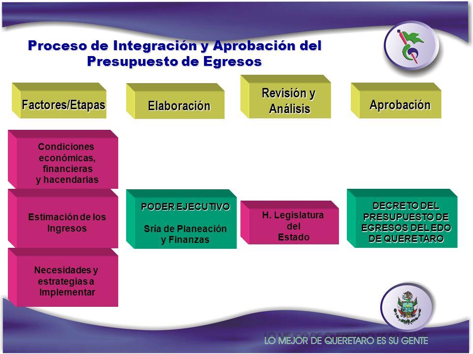 Revisión y Análisis Factores/Etapas Elaboración Aprobación