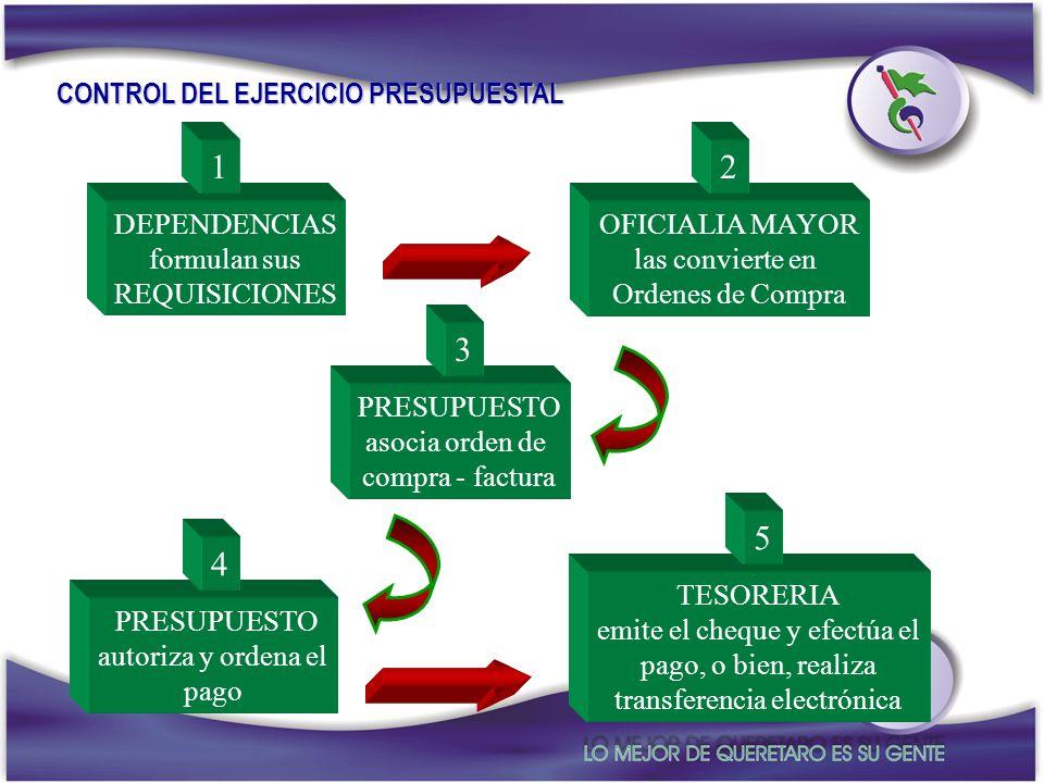 CONTROL DEL EJERCICIO PRESUPUESTAL
