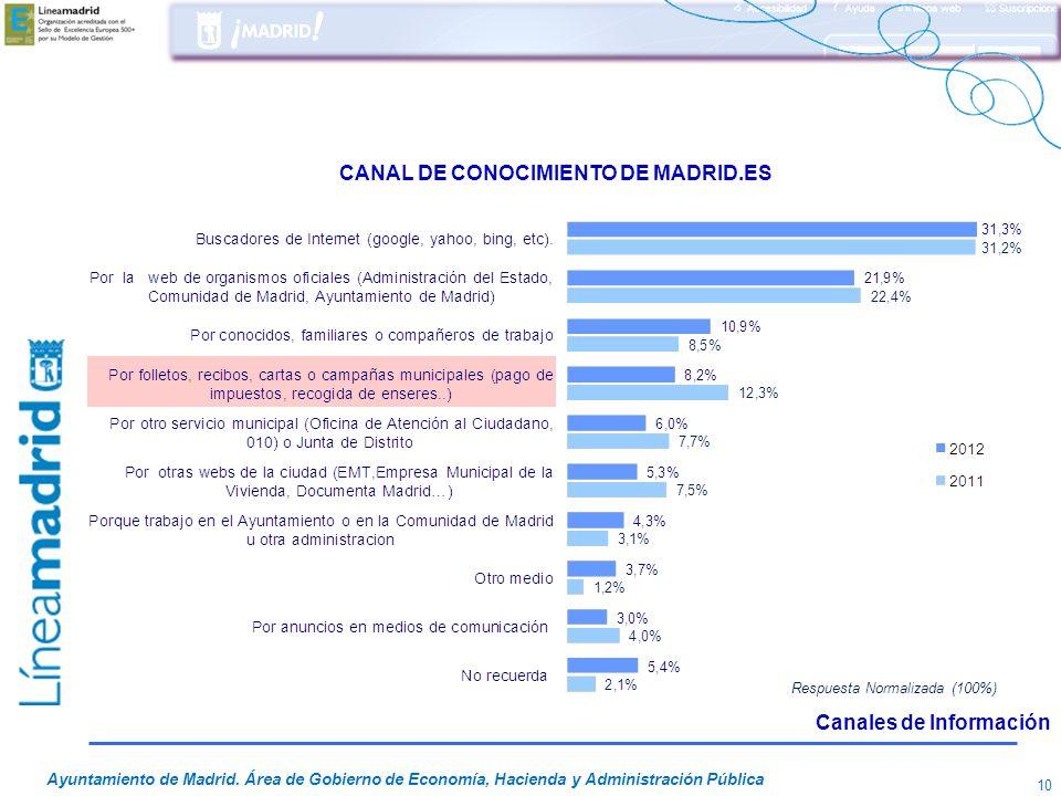 CANAL DE CONOCIMIENTO DE MADRID.ES