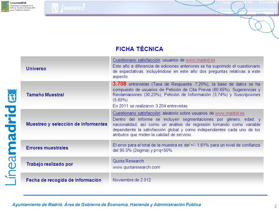 FICHA TÉCNICA Universo. Cuestionario satisfacción: usuarios de www.madrid.es.