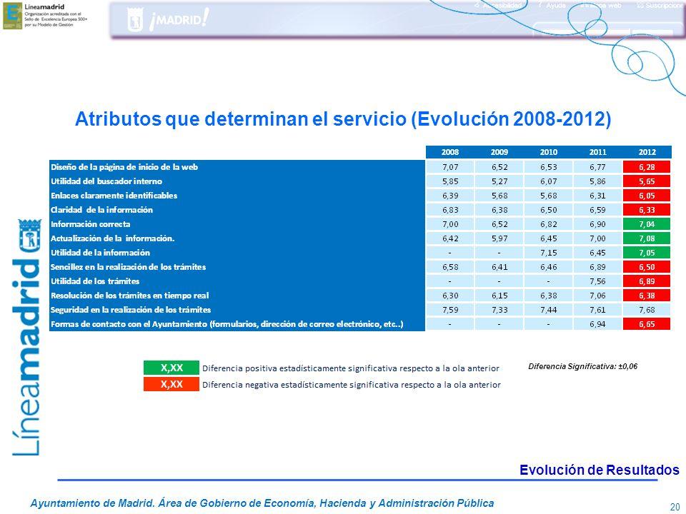 Atributos que determinan el servicio (Evolución 2008-2012)