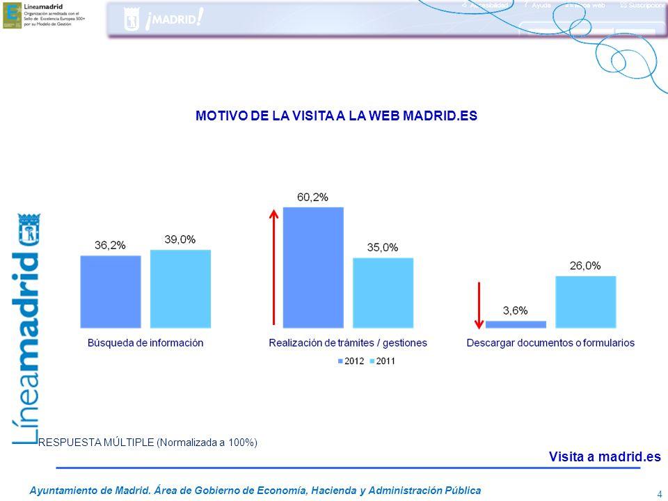 MOTIVO DE LA VISITA A LA WEB MADRID.ES