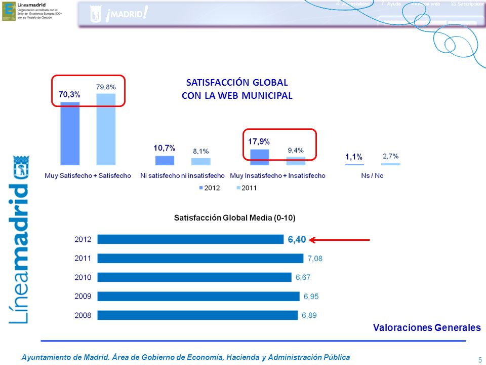SATISFACCIÓN GLOBAL CON LA WEB MUNICIPAL