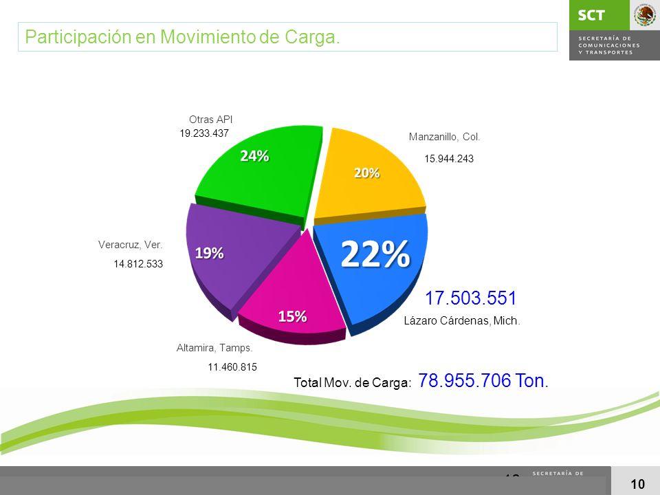 Participación en Movimiento de Carga.