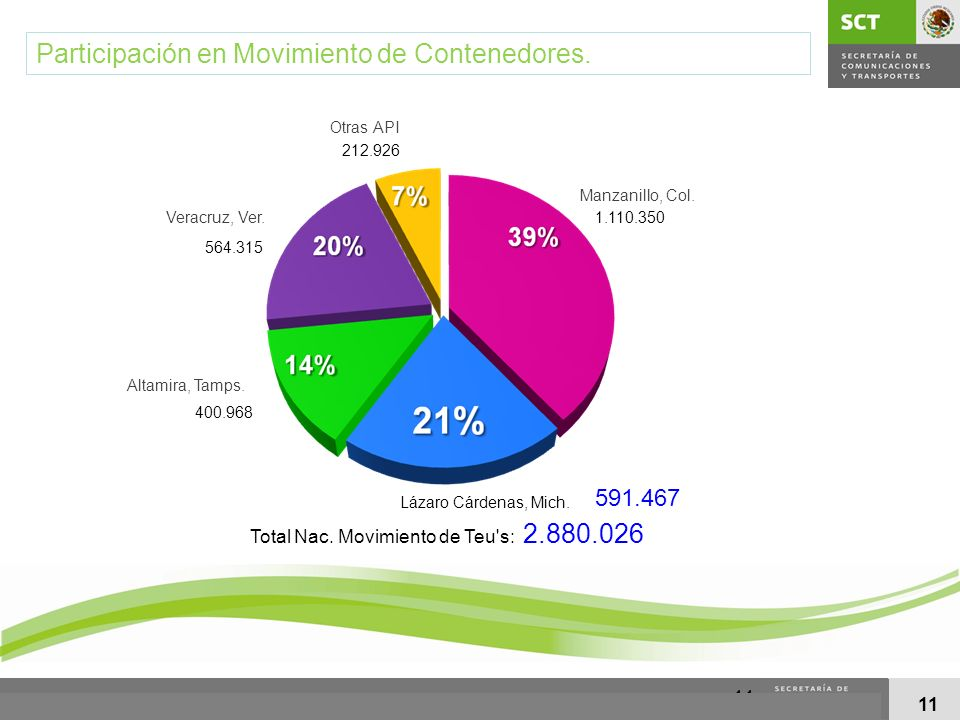 Participación en Movimiento de Contenedores.