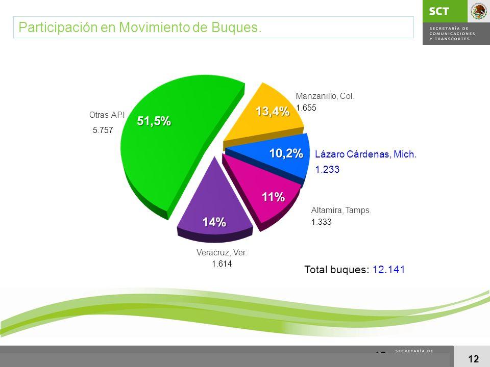 Participación en Movimiento de Buques.