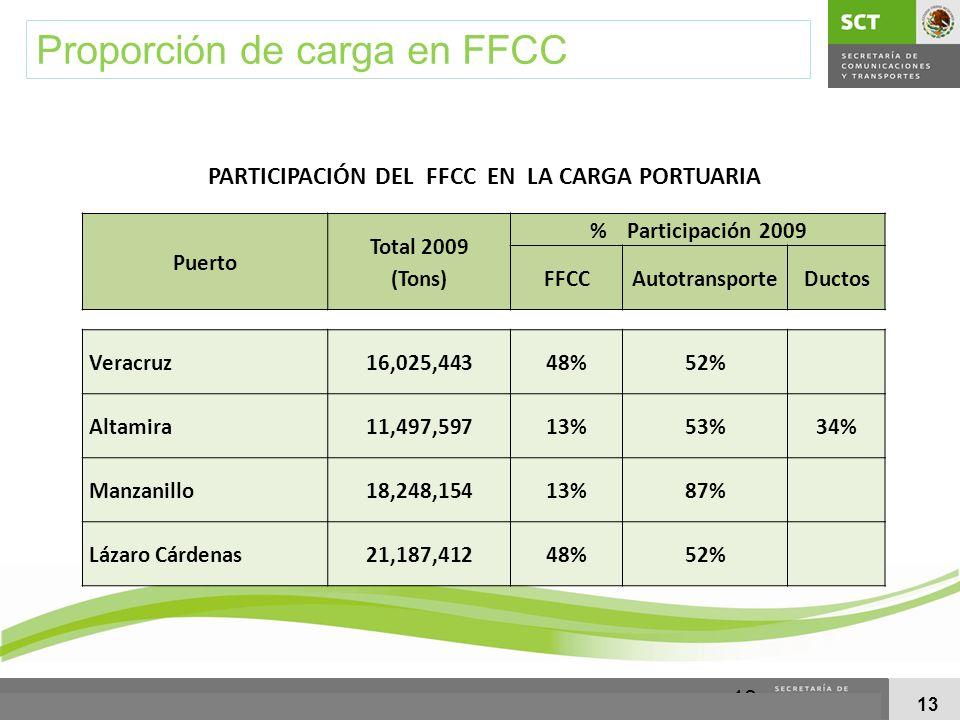 PARTICIPACIÓN DEL FFCC EN LA CARGA PORTUARIA