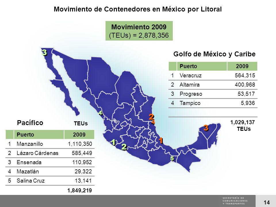 Movimiento de Contenedores en México por Litoral