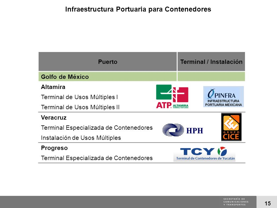 Infraestructura Portuaria para Contenedores Terminal / Instalación
