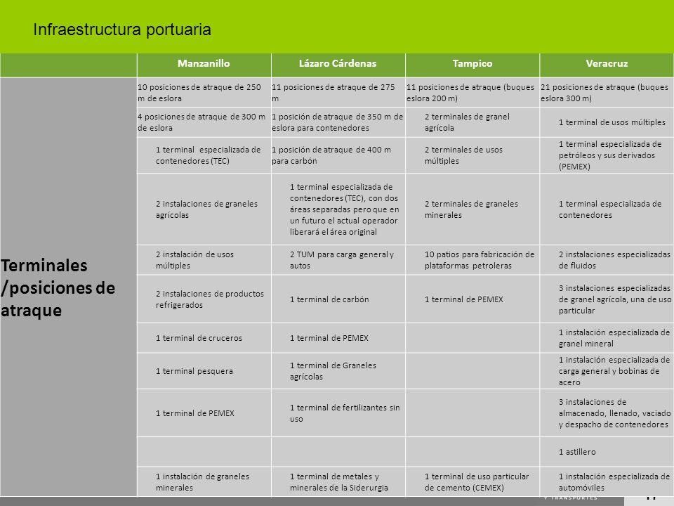 Terminales /posiciones de atraque