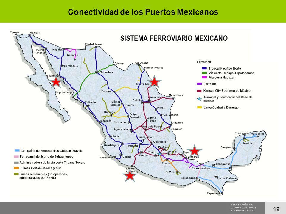 Conectividad de los Puertos Mexicanos