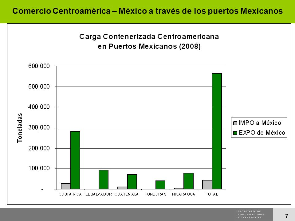 Comercio Centroamérica – México a través de los puertos Mexicanos