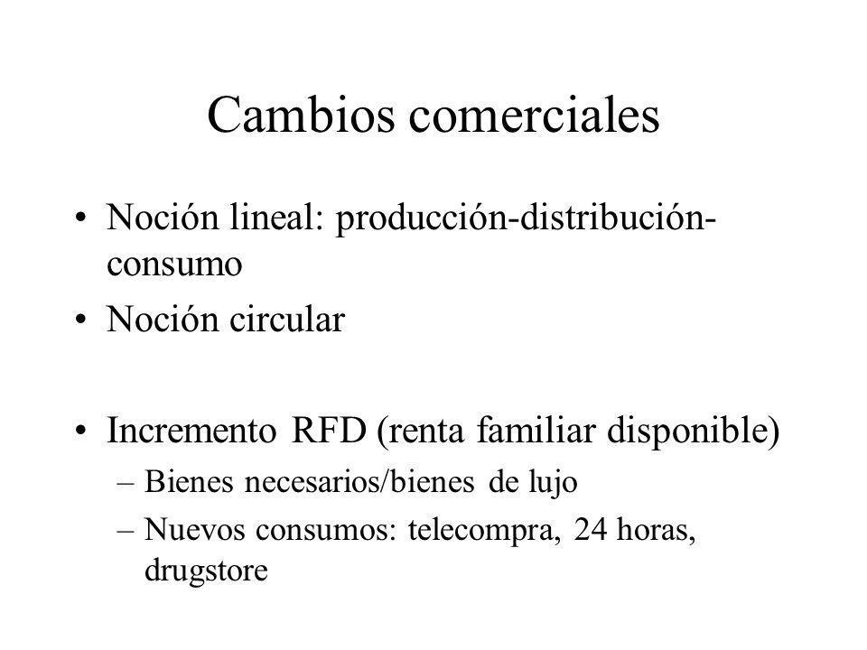 Cambios comerciales Noción lineal: producción-distribución-consumo