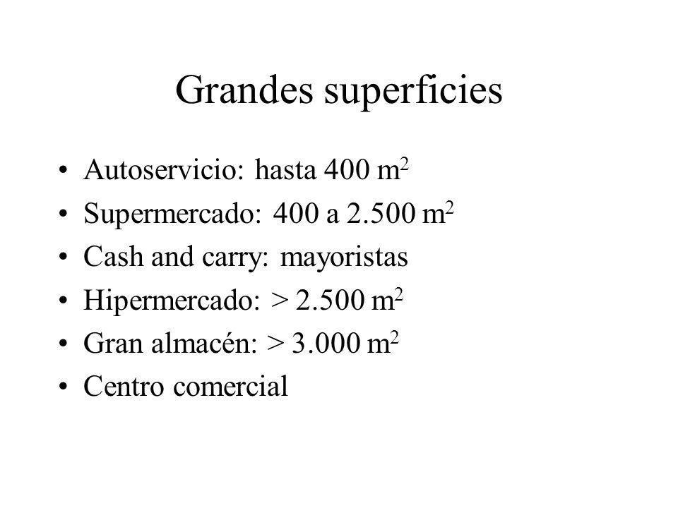 Grandes superficies Autoservicio: hasta 400 m2