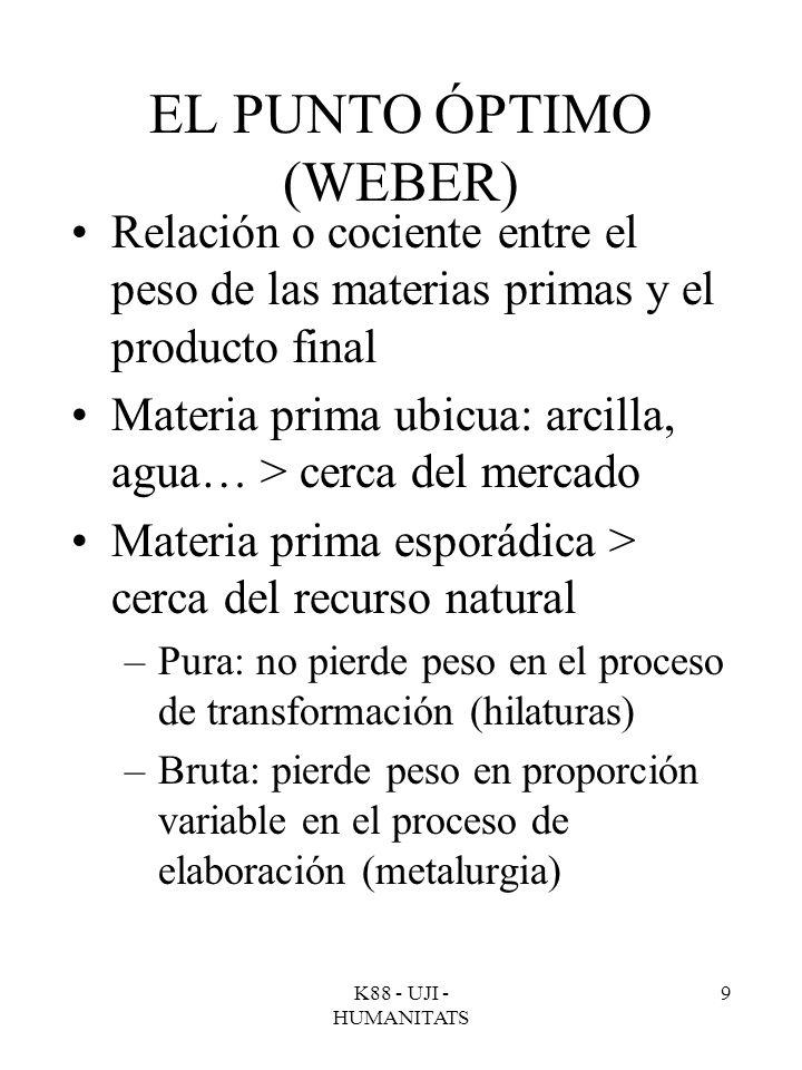 EL PUNTO ÓPTIMO (WEBER)