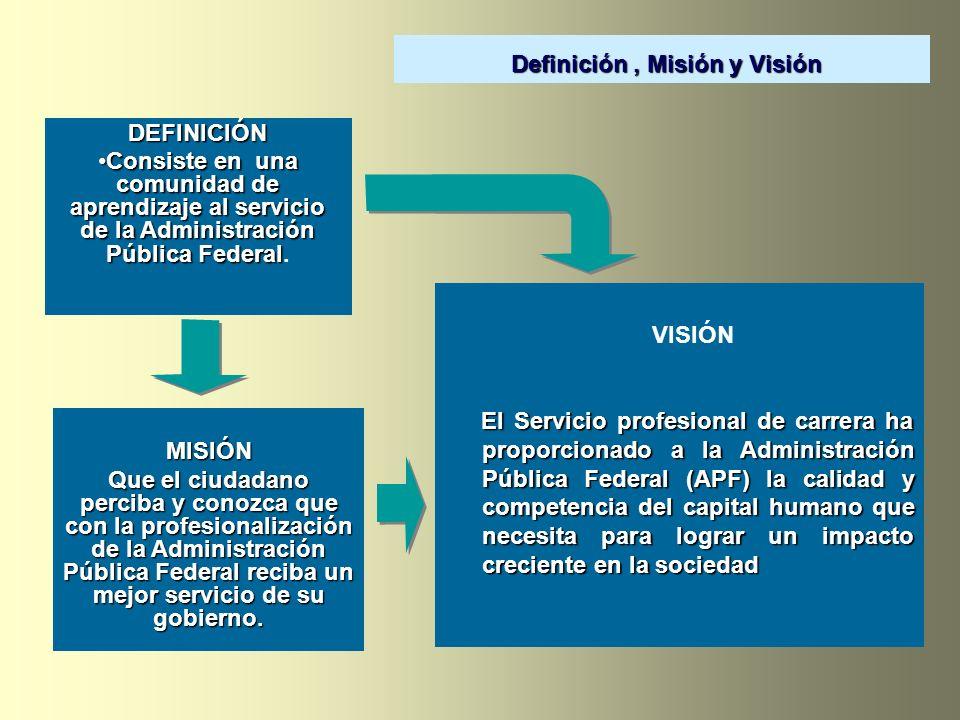 Definición , Misión y Visión