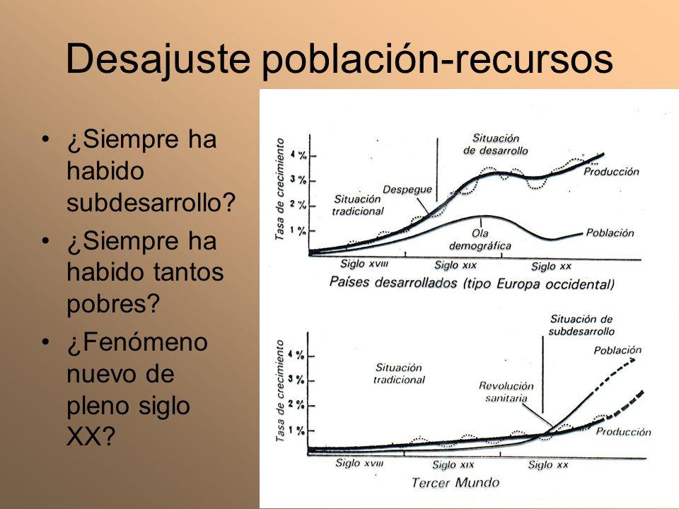 Desajuste población-recursos