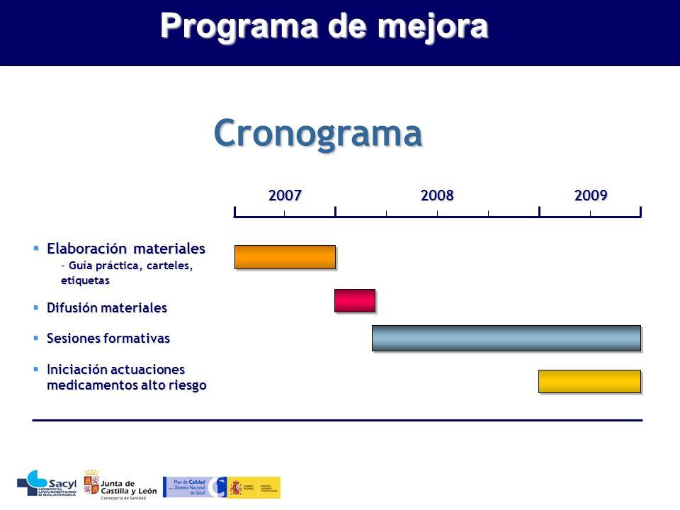 Cronograma Programa de mejora 2007 2008 2009 Elaboración materiales