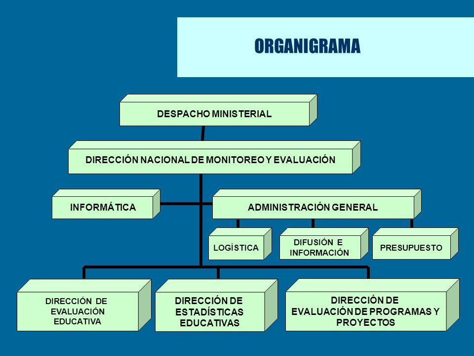 ORGANIGRAMA DESPACHO MINISTERIAL