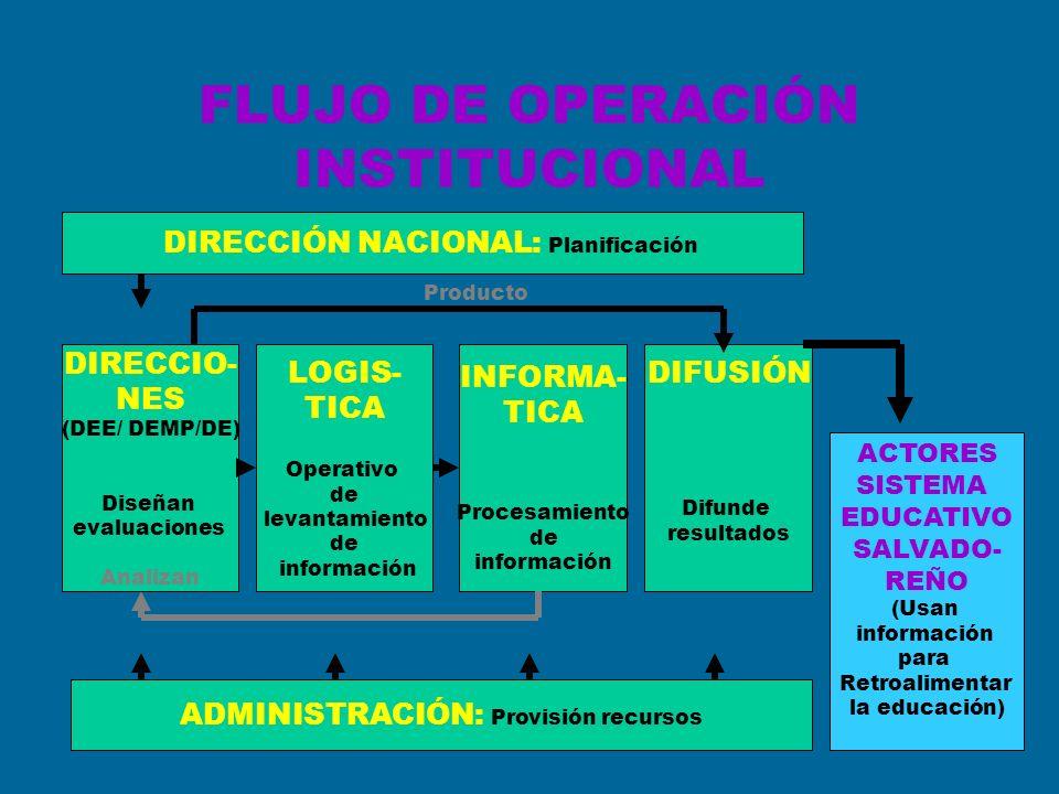 FLUJO DE OPERACIÓN INSTITUCIONAL
