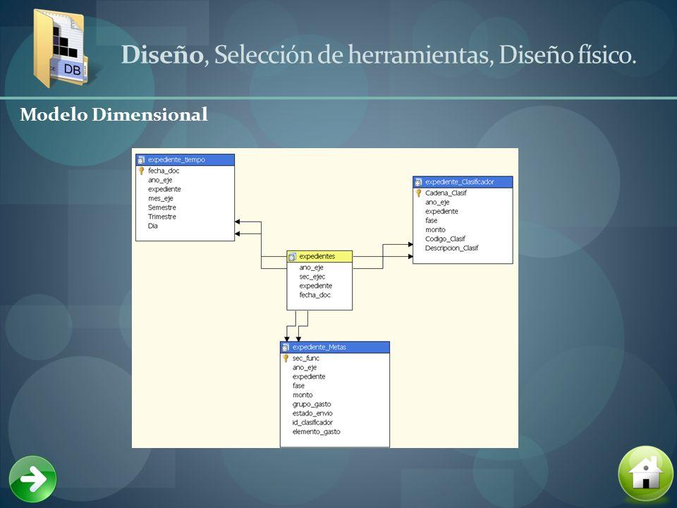Diseño, Selección de herramientas, Diseño físico.