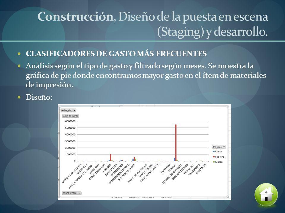Construcción, Diseño de la puesta en escena (Staging) y desarrollo.