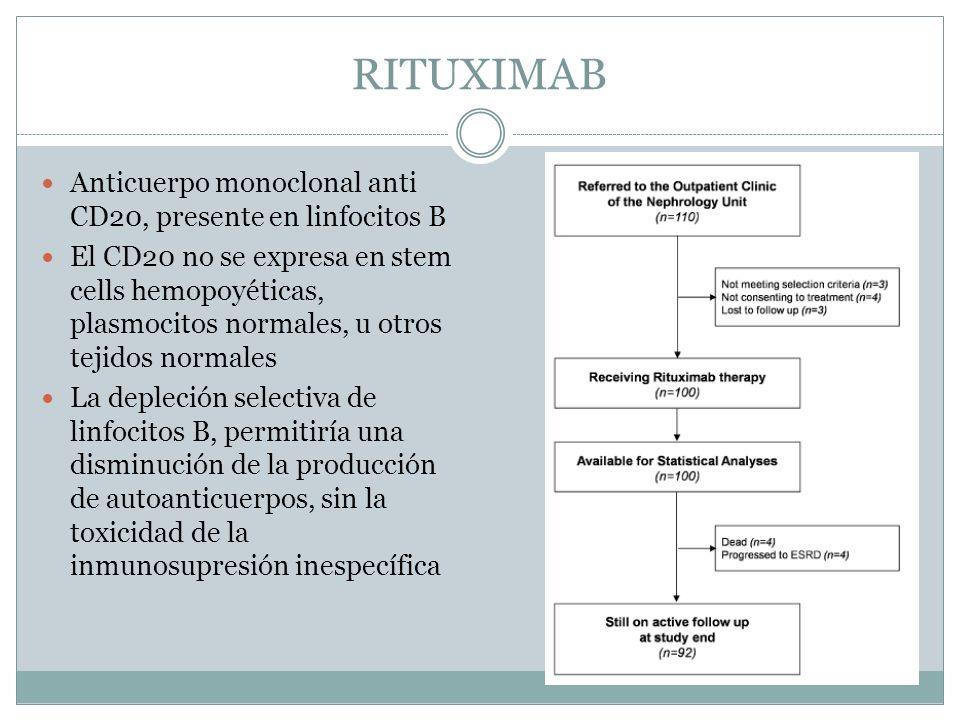 RITUXIMAB Anticuerpo monoclonal anti CD20, presente en linfocitos B
