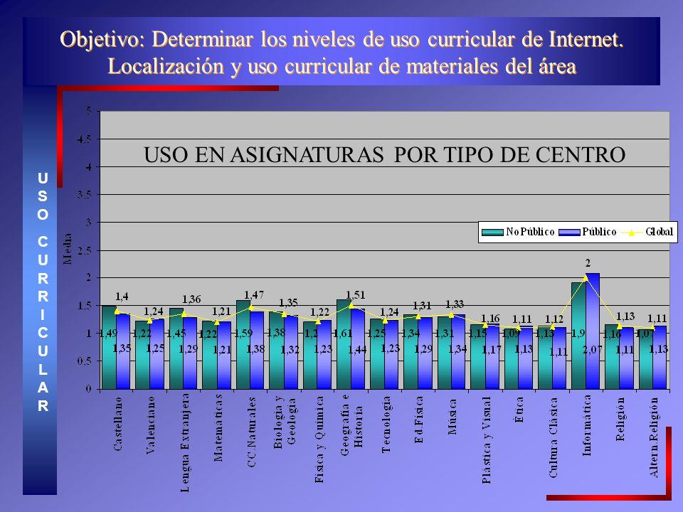 USO EN ASIGNATURAS POR TIPO DE CENTRO