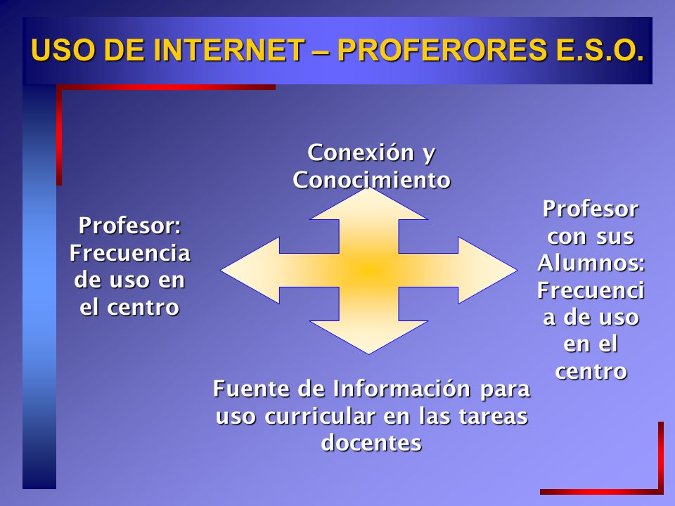 USO DE INTERNET – PROFERORES E.S.O.