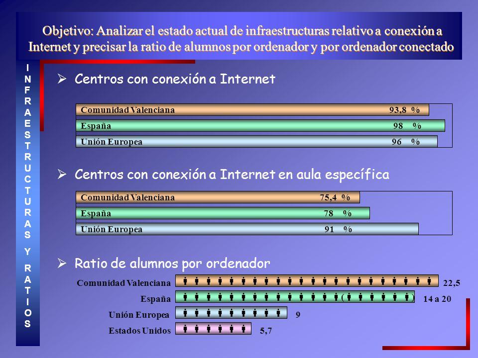 Centros con conexión a Internet