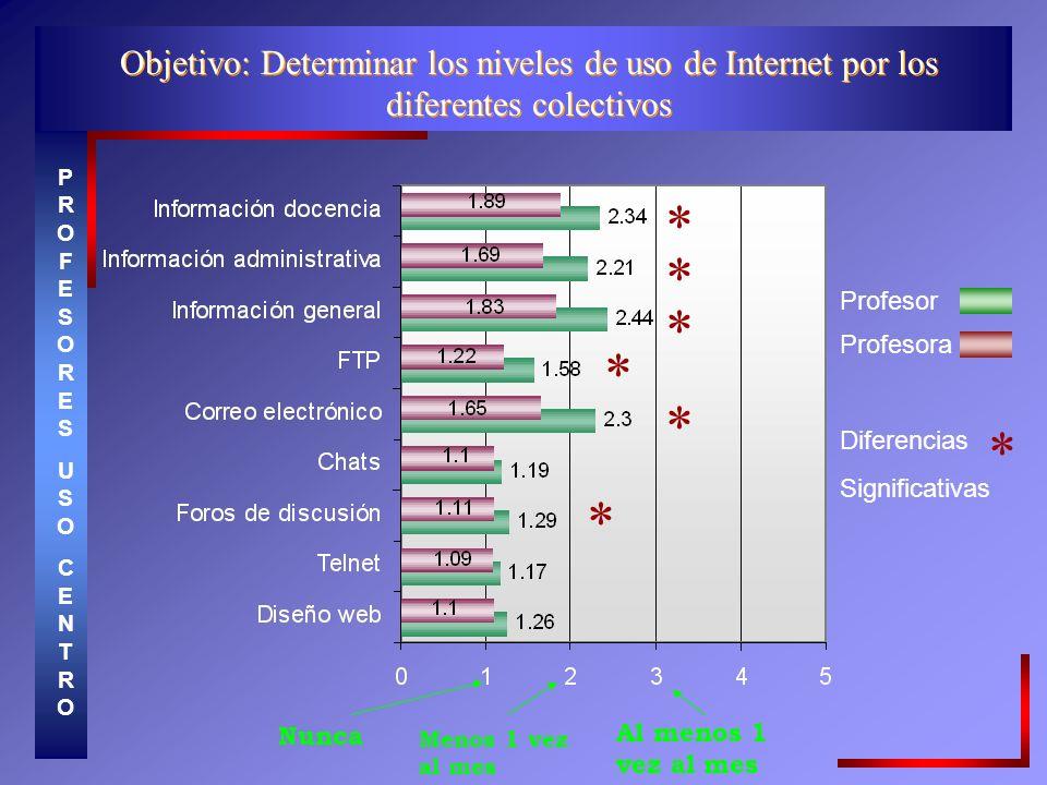 Objetivo: Determinar los niveles de uso de Internet por los diferentes colectivos