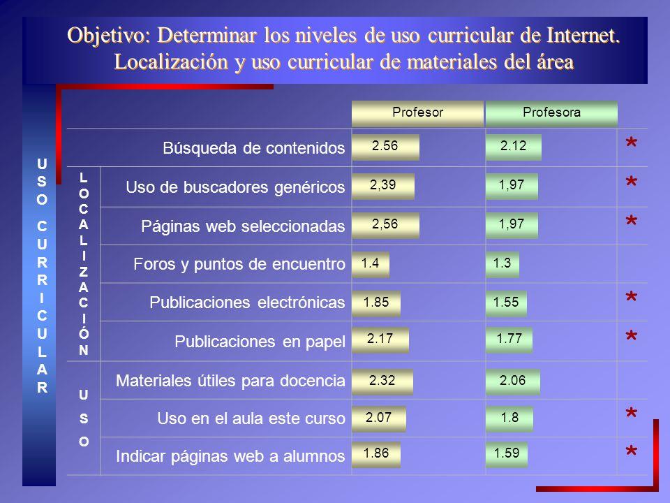 Objetivo: Determinar los niveles de uso curricular de Internet