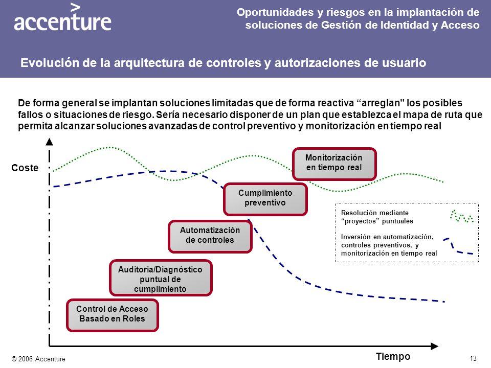 Evolución de la arquitectura de controles y autorizaciones de usuario