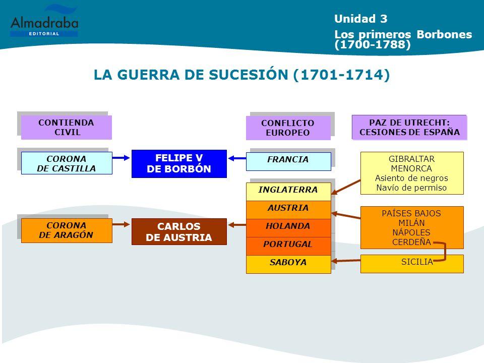 LA GUERRA DE SUCESIÓN (1701-1714)
