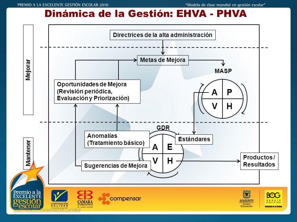 Dinámica de la Gestión: EHVA - PHVA