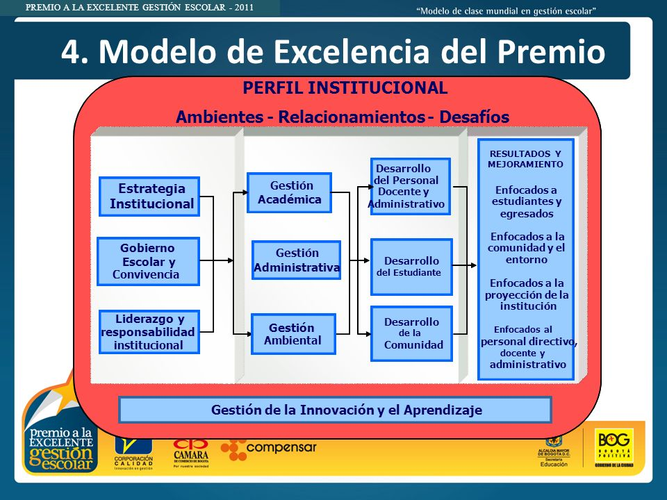 4. Modelo de Excelencia del Premio