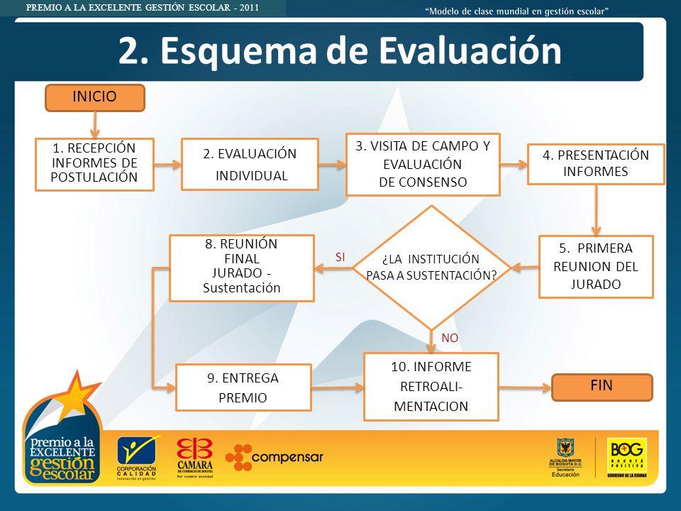 2. Esquema de Evaluación INICIO FIN 3. VISITA DE CAMPO Y EVALUACIÓN