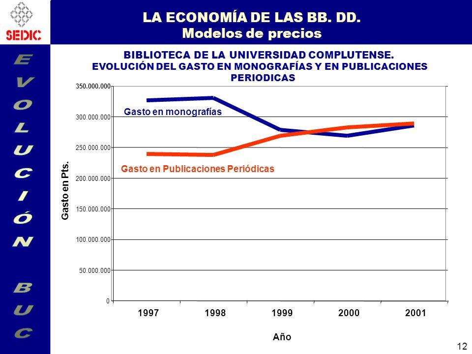 LA ECONOMÍA DE LAS BB. DD. Modelos de precios