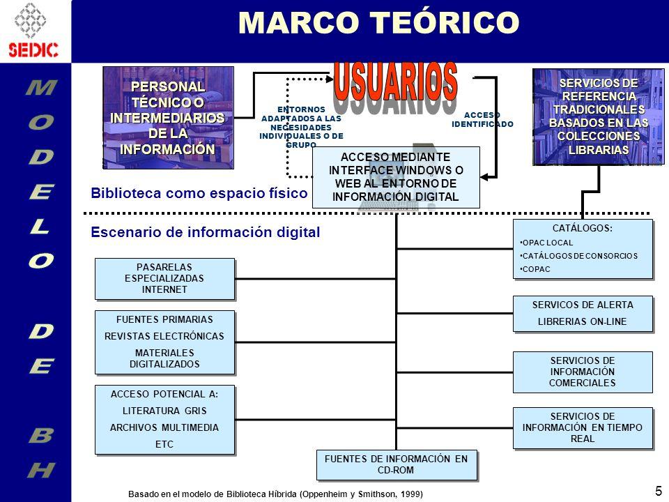 MARCO TEÓRICO MODELO DE BH USUARIOS Biblioteca como espacio físico