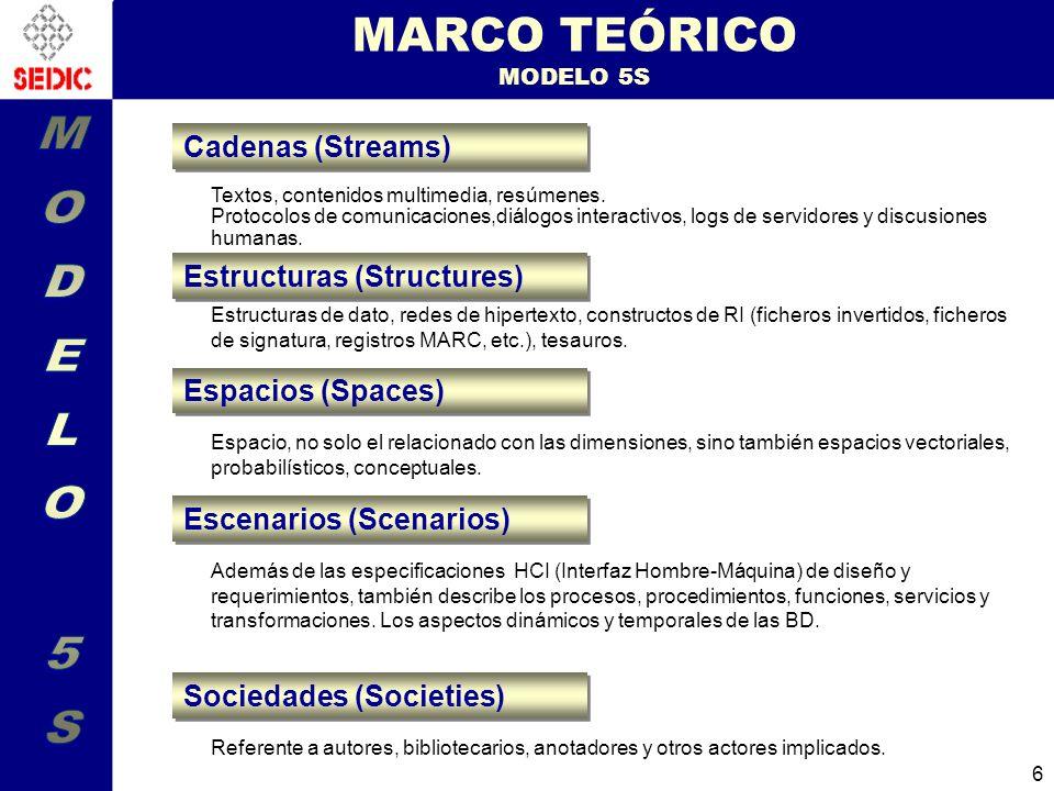 MARCO TEÓRICO MODELO 5S MODELO 5S Cadenas (Streams)